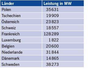 Tabelle Kraftwerksnettoleistungen der Deutschland umgebenden Länder (Quelle: Entso-E, Stand: 31. Dezember 2014).