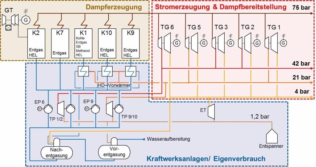 Bild 1 Schematische Darstellung des Kraftwerkes am Standort Düsseldorf-Holthausen. Bild: eigene Darstellung