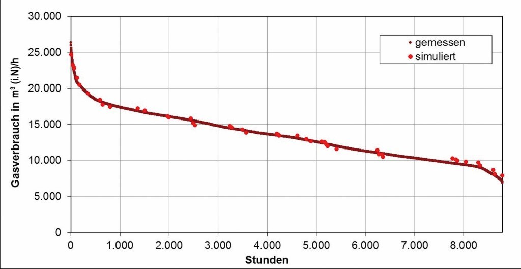 Bild 4 Jahresdauerlinie des Gasverbrauchs auf Basis der gemessenen und simulierten Werte. Bild: eigene Darstellung