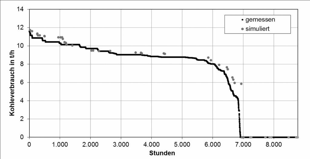 Bild 5 Jahresdauerlinie des Kohleverbrauchs auf Basis der gemessenen und simulierten Werte. Bild: eigene Darstellung