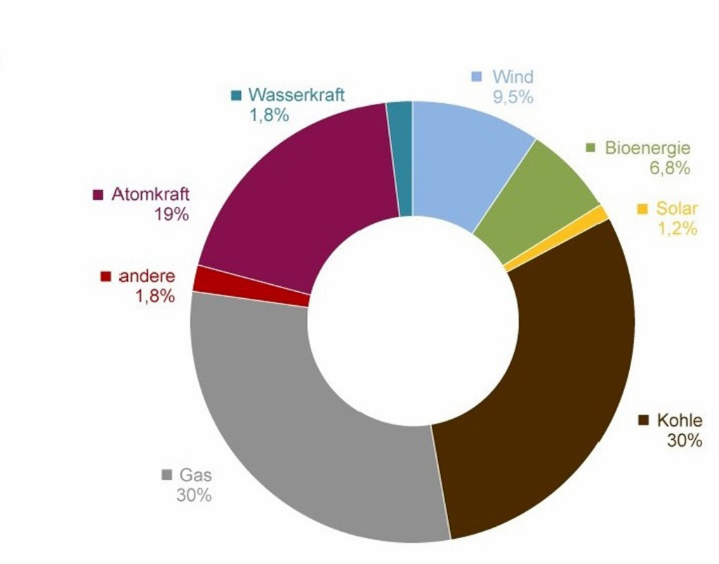 Stromerzeugung in Großbritannien 2014: Traditioneller Mix (Quelle: Britische Regierung, 2015). Bild: eigene Darstellung