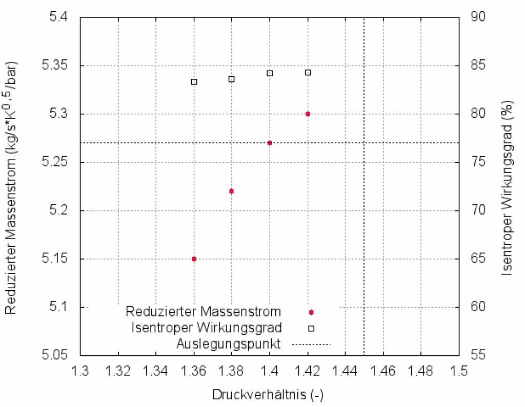 Bild 4 Isentroper Wirkungsgrad und reduzierter Massenstrom der Abgasturbine. Bild: eigene Darstellung