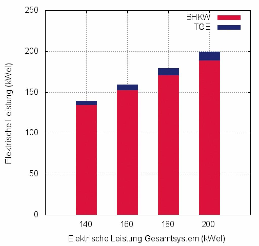 Bild 5 Elektrische Leistung des BHKW und der Turbinen-Generator-Einheit (TGE). Bild: eigene Darstellung