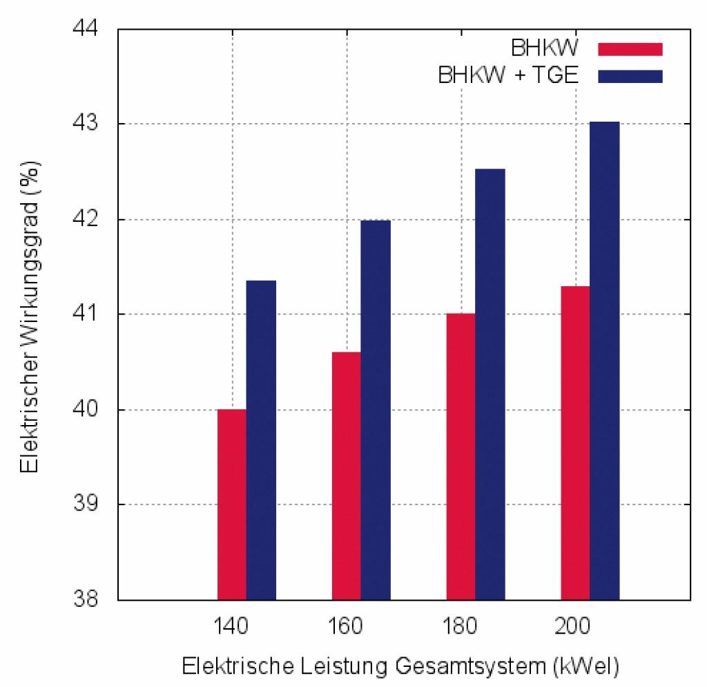 Bild 6 Elektrischer Wirkungsgrad des BHKW und des Gesamtsystems (BHKW + TGE). Bild: eigene Darstellung