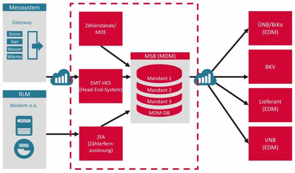 Datenflüsse und sternförmige Kommunikation im Zielmodell. Bild: Kisters