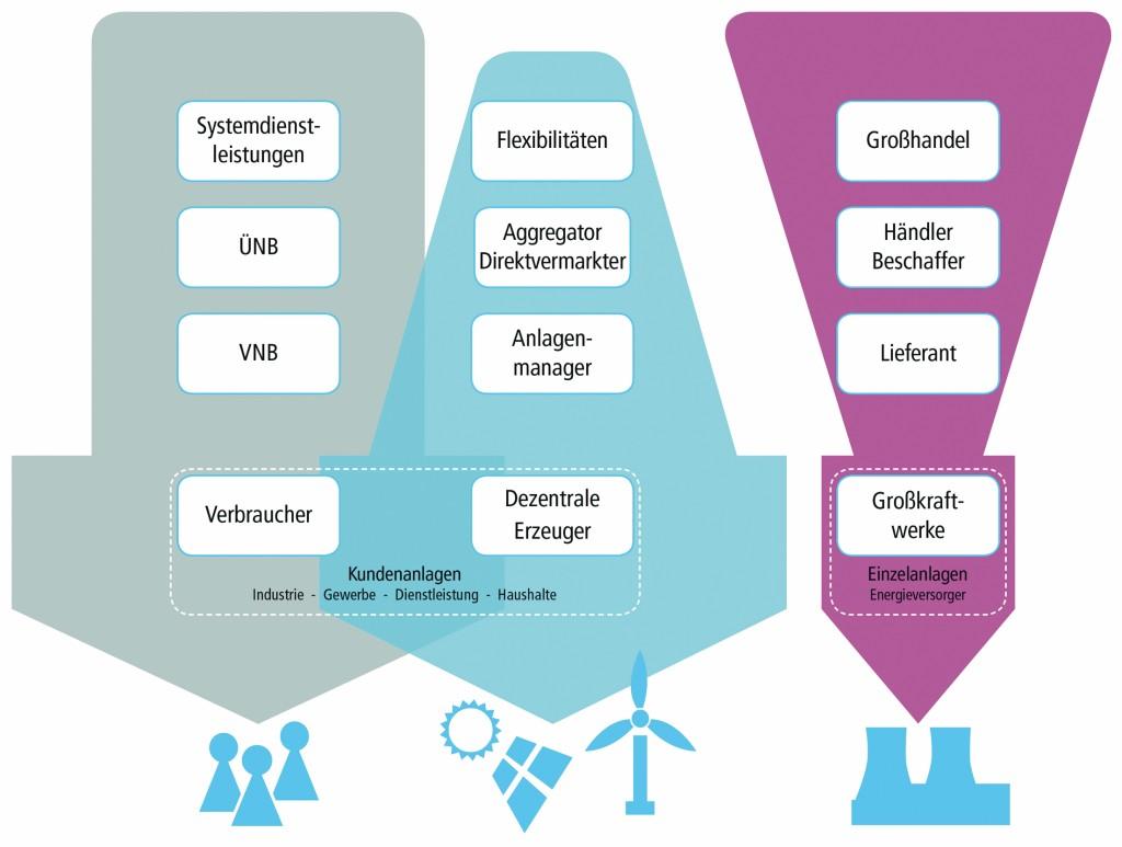 So wirken Dezentralisierung und Digitalisierung im Energiemarkt (grau = weiterhin große Bedeutung; blau = wachsende Bedeutung; rot = abnehmende Bedeutung). Bild: Soptim