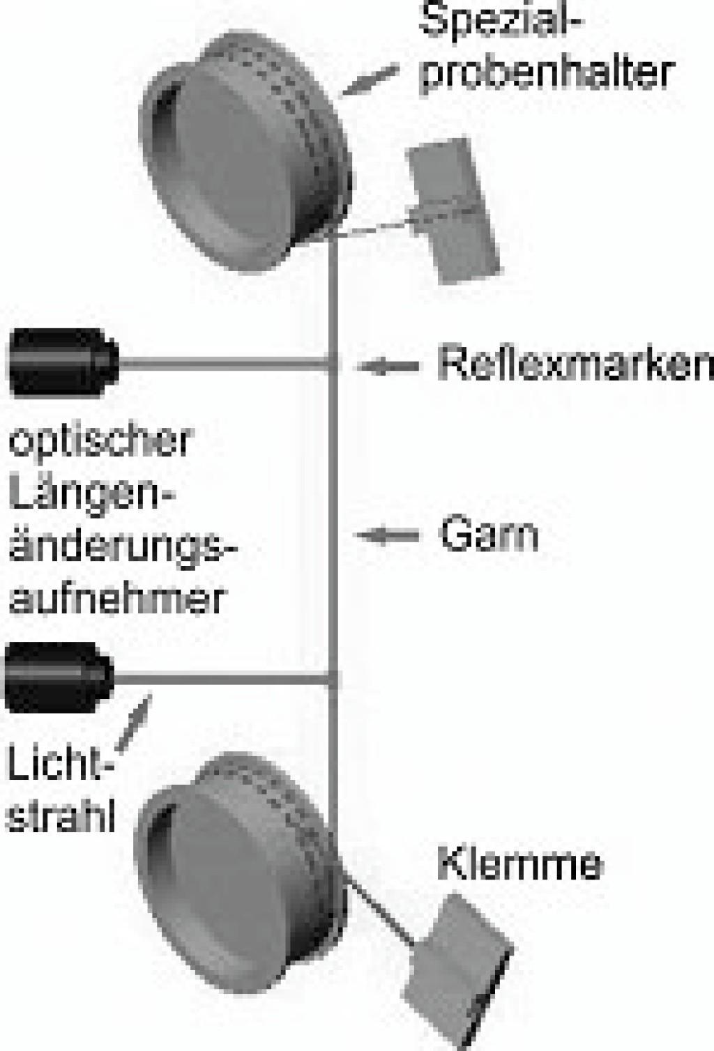 Bild 1. Zugprüfung in Anlehnung an ISO 3341 [1] mit Krafteinleitung über Umlenkrollen