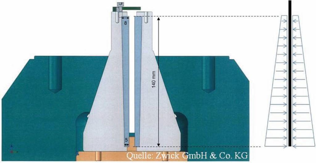 Bild 4. Klemmlösung der Firma Zwick für querdruckempfindliche Faserstränge Abb.: Zwick GmbH & Co. KG
