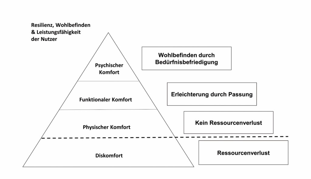 Bild 1 Habitabilitätspyramide nach [4; 28].