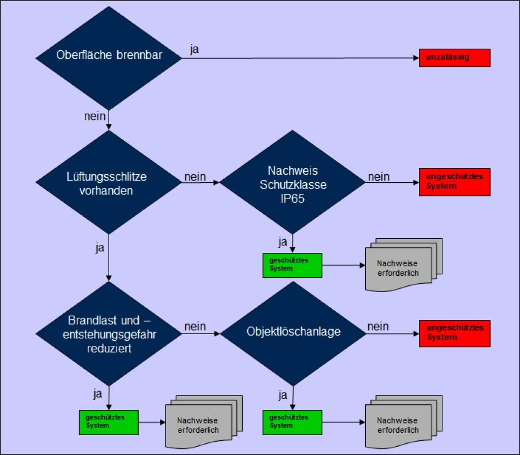 Bild 4 Flussdiagramm zur Einstufung von besonders geschützten visuellen Informationssystemen. Quelle: BFT Cognos