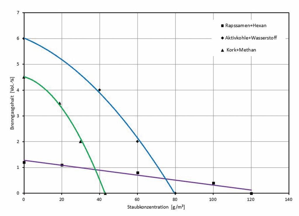 Bild 2 Ausgewählte Versuchsergebnisse verschiedener Autoren zur Abhängigkeit der unteren Explosionsgrenze eines Staubs vom Brenngasgehalt.