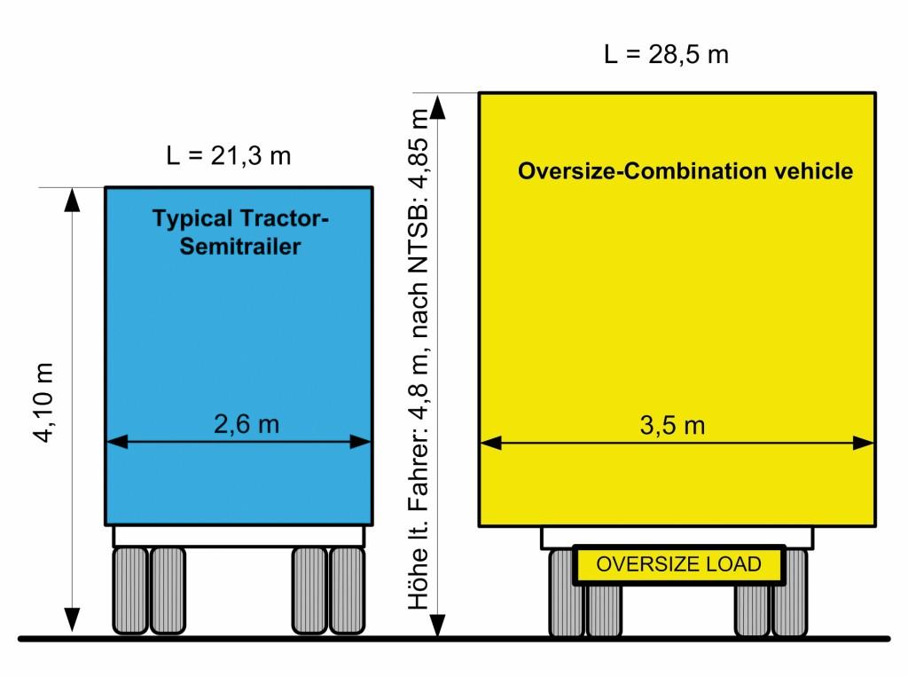 Bild 1 Größenvergleich Normal/Oversize-Transport. Quelle: R. Konersmann