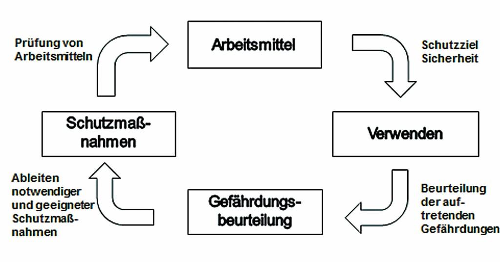 Kreislauf für das Verwenden von Arbeitsmitteln. Quelle: H. Hardt
