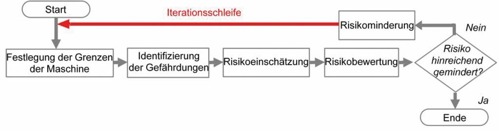 Bild 1 Prozessschritte der Risikobeurteilung und Risikominderung nach [3; 4].