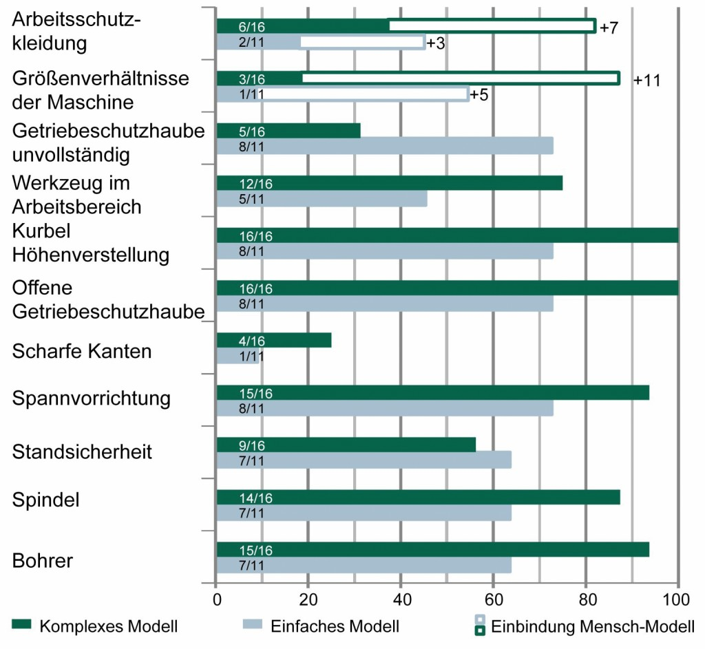 Bild 5 Anzahl und Prozentangabe von identifizierten Gefährdungen durch Testpersonen (Aufgabe 1 und 2 des Tests).