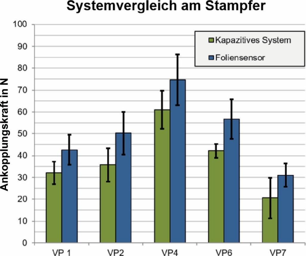 Bild 10 Ermittelte Ankopplungskräfte der Versuchspersonen (VP) beider Systeme am Stampfer. Quelle: DGUV