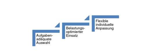 Bild 1 Vorgang zum belastungsoptimierten Einsatz neuer IKT. Quelle: BAuA