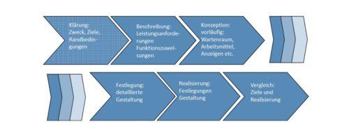 Bild 2 Vorgehensweise zur Neu- und Umgestaltung von Leitwarten. Quelle: BAuA