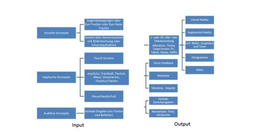 Bild 3 In- und Outputkonzepte. Quelle: BAuA