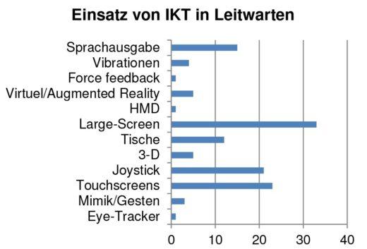 Bild 4 Einsatz von neuer IKT in Leitwarten laut telefonischer Umfrage. Quelle: BAuA