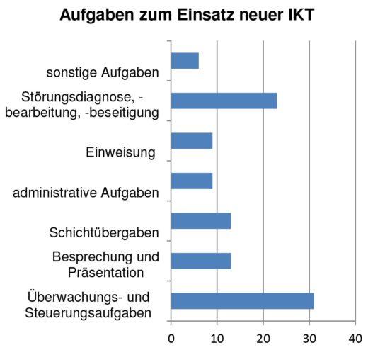 Bild 5 Aufgaben zum Einsatz von IKT. Quelle: BAuA