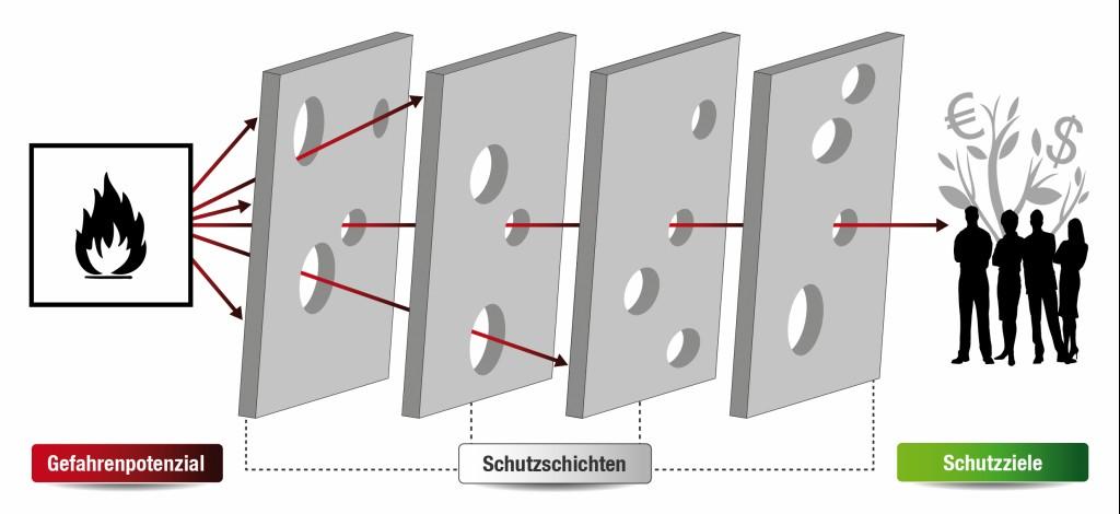 Bild 2 Prinzip des Barrieremodells. Quelle: Ineos GmbH