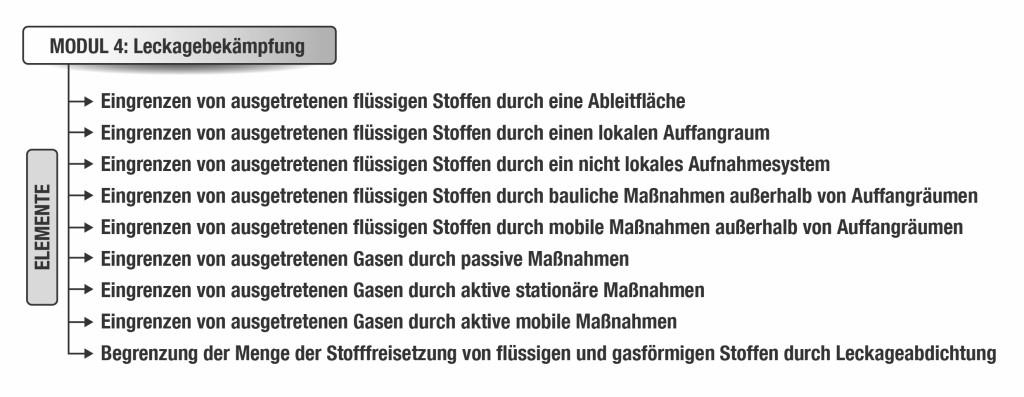 """Bild 4: Elemente des Moduls 4 """"Leckagebekämpfung"""". Quelle: Ineos GmbH"""