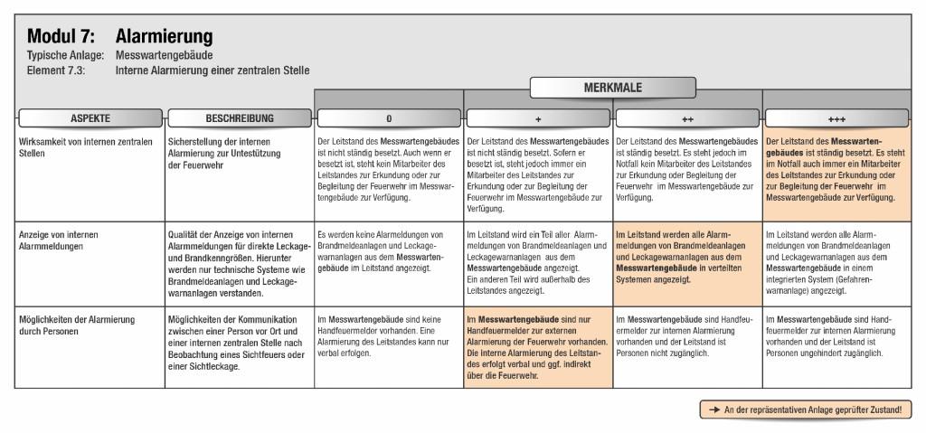 Bild 5 Interne Alarmierung einer besetzten Stelle – Merkmale und Aspekte.
