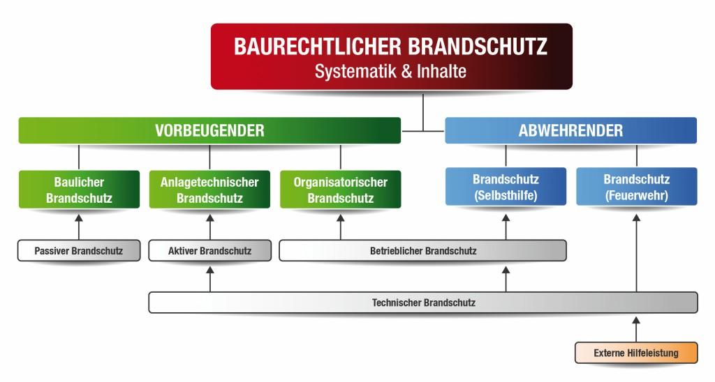 Bild 7 Baurechtlicher Brandschutz – Systematik und Inhalte. Quelle: Ineos GmbH