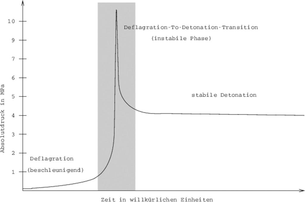 Bild 1 Idealisierter Druckverlauf einer Rohrdetonation. Quelle: PTB