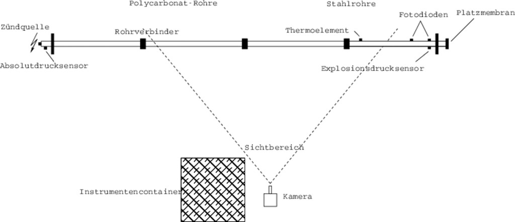 Bild 2 Versuchsaufbau zur Bestimmung der Anlauflänge von Rohrdetonationen. Quelle: PTB