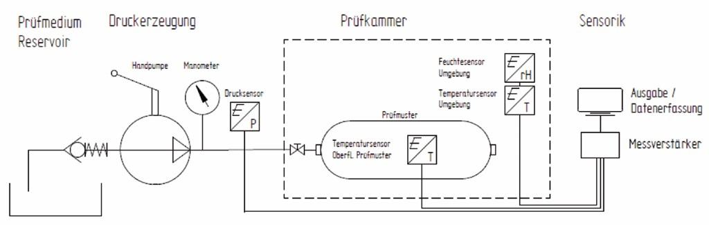 Bild 1 Schematische Darstellung des Prüfaufbaus mit Handpumpe. Quelle: BAM