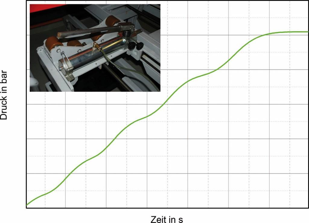 Bild 2 Druck-Zeit-Diagramm eines hydraulischen Berstversuchs (händisch). Quelle: BAM
