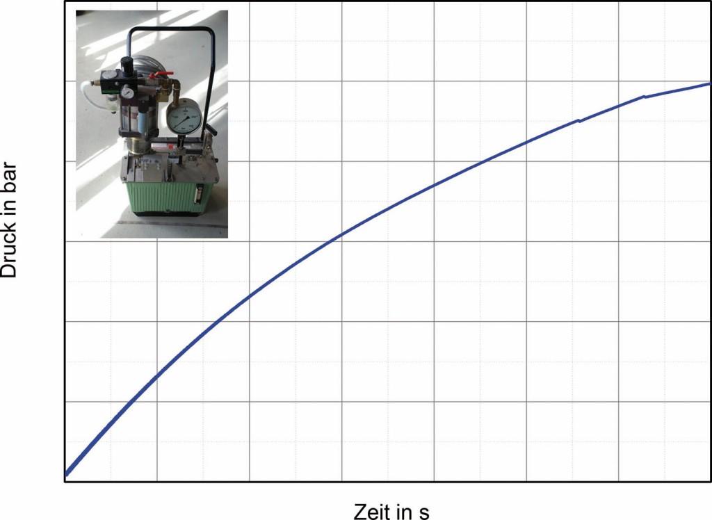 Bild 3 Druck-Zeit-Diagramm eines hydraulischen Berstversuchs (ungeregelt).Quelle: BAM