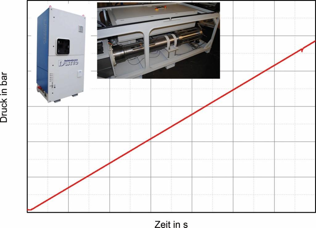 Bild 4 Druck-Zeit- Diagramm eines hydraulischen Berstversuchs (geregelt). Quelle: BAM