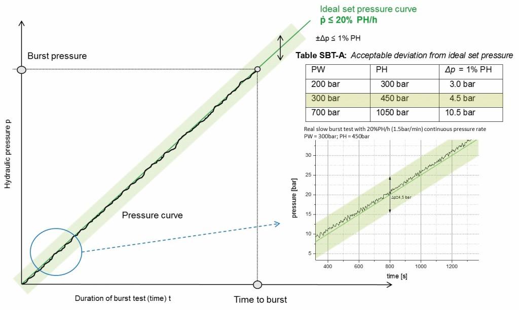 Bild 10 Grafische Auswertung einer Berstprüfung. Quelle: BAM