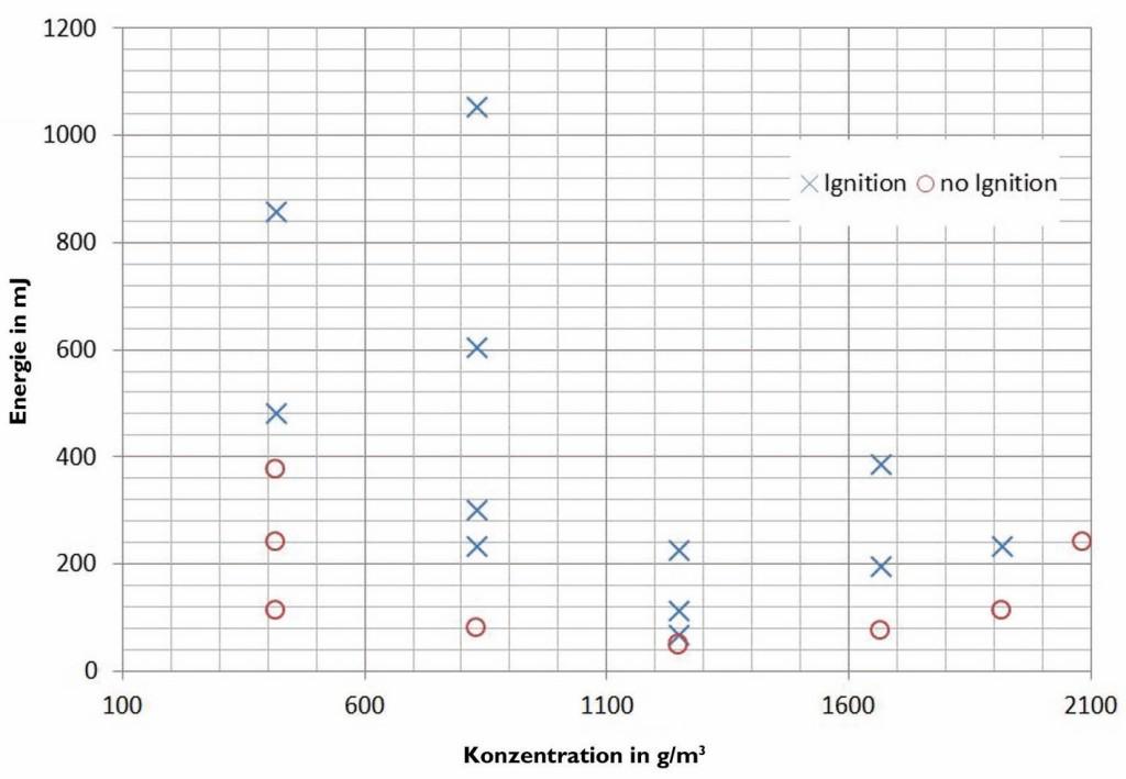 Bild 2 Typische grafische Darstellung der MIE-Bestimmung. Quelle: IB Komp Ex