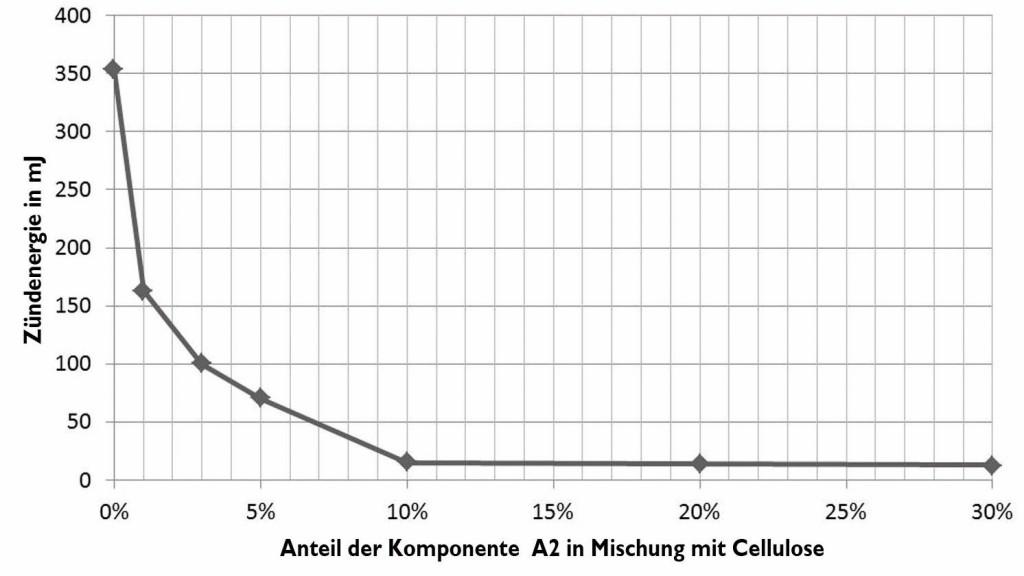 Bild 4 MIE der Mischung von Cellulose/A2. Quelle: IB Komp Ex