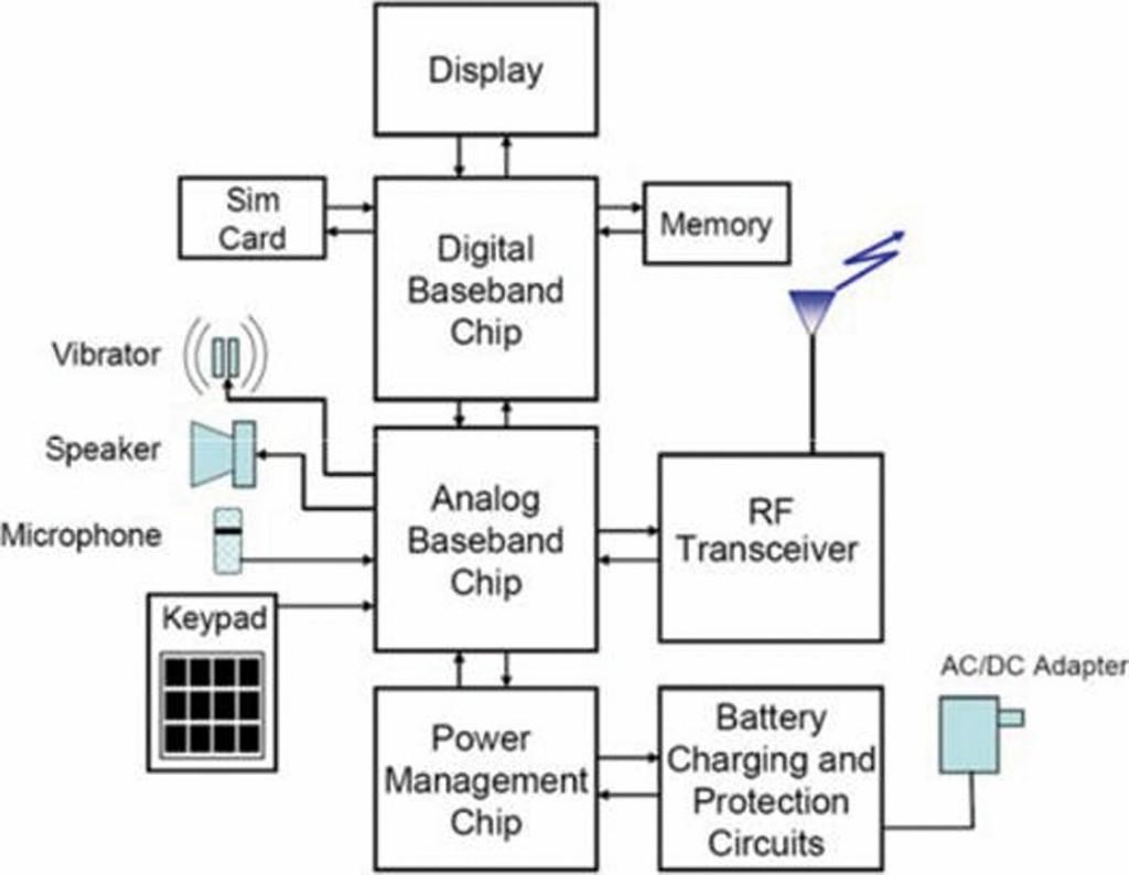 Bild 1 Blockdiagramm eines Mobiltelefons. Quelle: PTB
