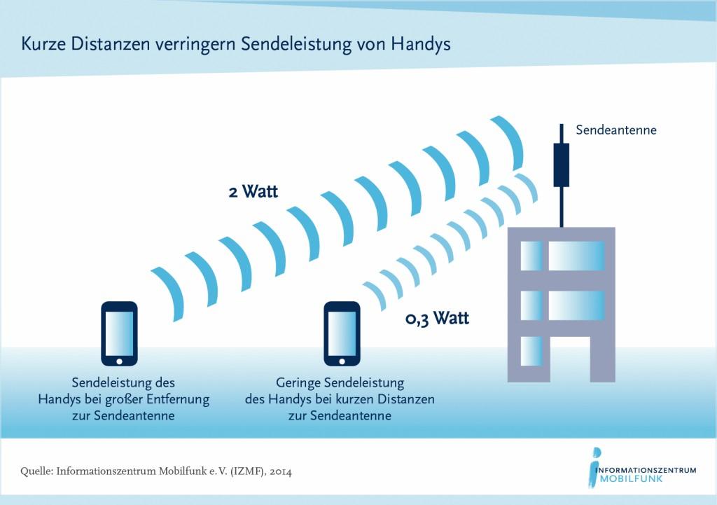 Bild 2 Sendeleistung des Mobiltelefons. Bild: Informationszentrum Mobilfunk (IZMF)