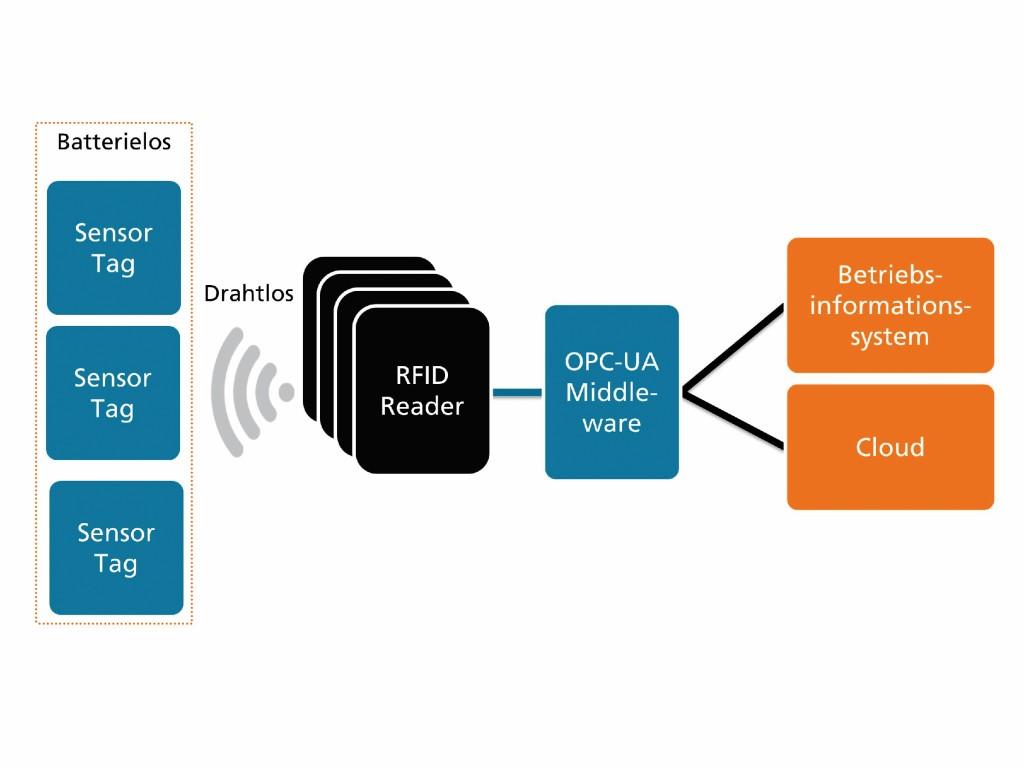 Bild 2 Schematischer Aufbau des RFID-Sensor-Systems. Quelle: Fraunhofer IPMS