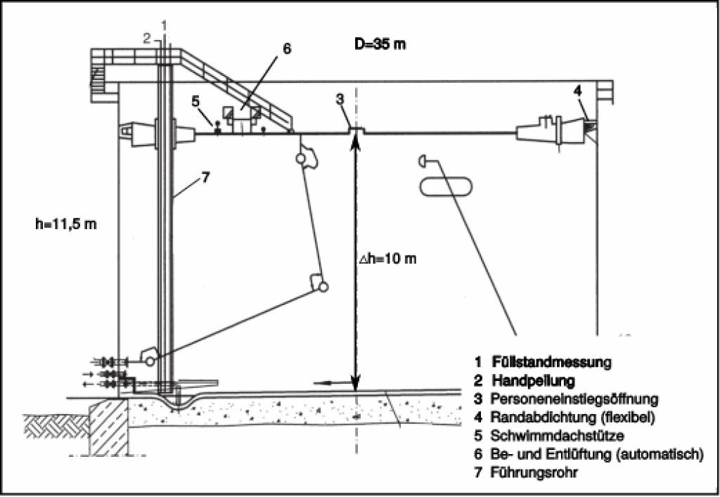 Bild 1 Schematische Darstellung eines Schwimmdachtanks zusammen mit der für die Emissionsabschätzungen wichtigen Bemaßung und Nennung der für die Emissionsabschätzung relevanten Baugruppen, entnommen und angepasst aus [2]. Quelle: Otto-von-Guericke-Universität Magdeburg.