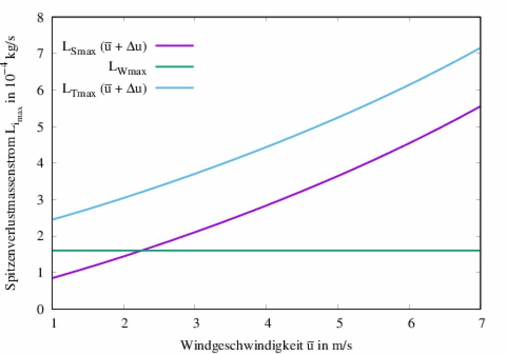 Bild 5 Darstellung von Spitzenverlustmassenströmen Limax, i = S, W, T in Abhängigkeit von u. Quelle: Otto-von-Guericke-Universität Magdeburg.