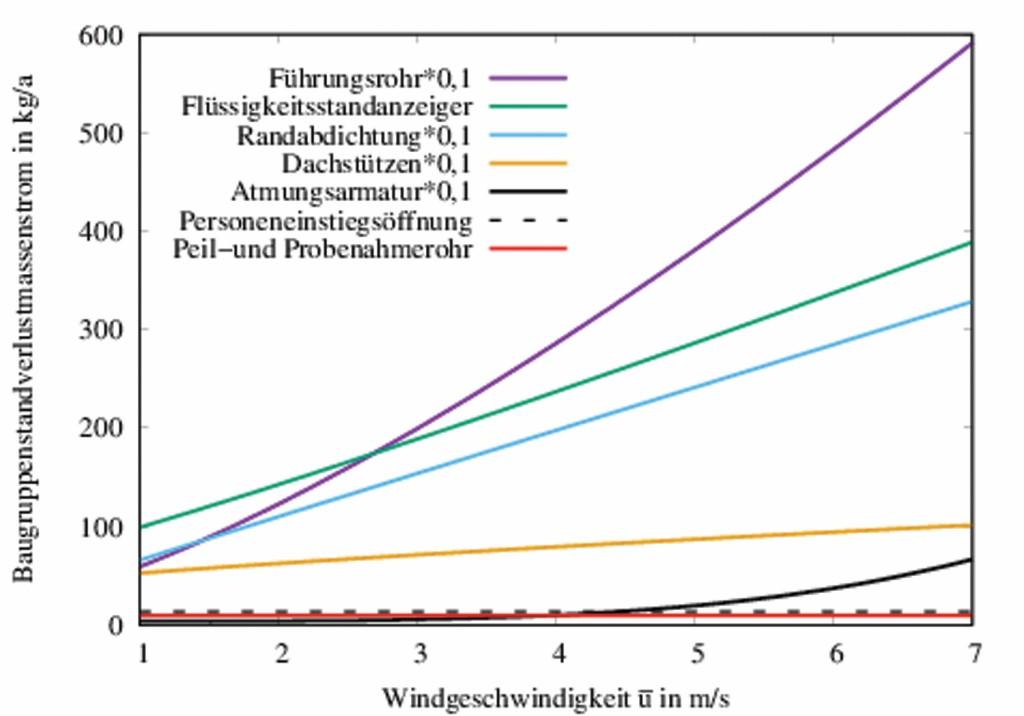 Bild 6 Darstellung der jährlichen Standverlustmassenströme aufgeschlüsselt nach den einzelnen Baugruppen LSi in Abhängigkeit von u. Der Index i bezeichnet die Baugruppe (siehe Bildlegende). Quelle: Otto-von-Guericke-Universität Magdeburg.