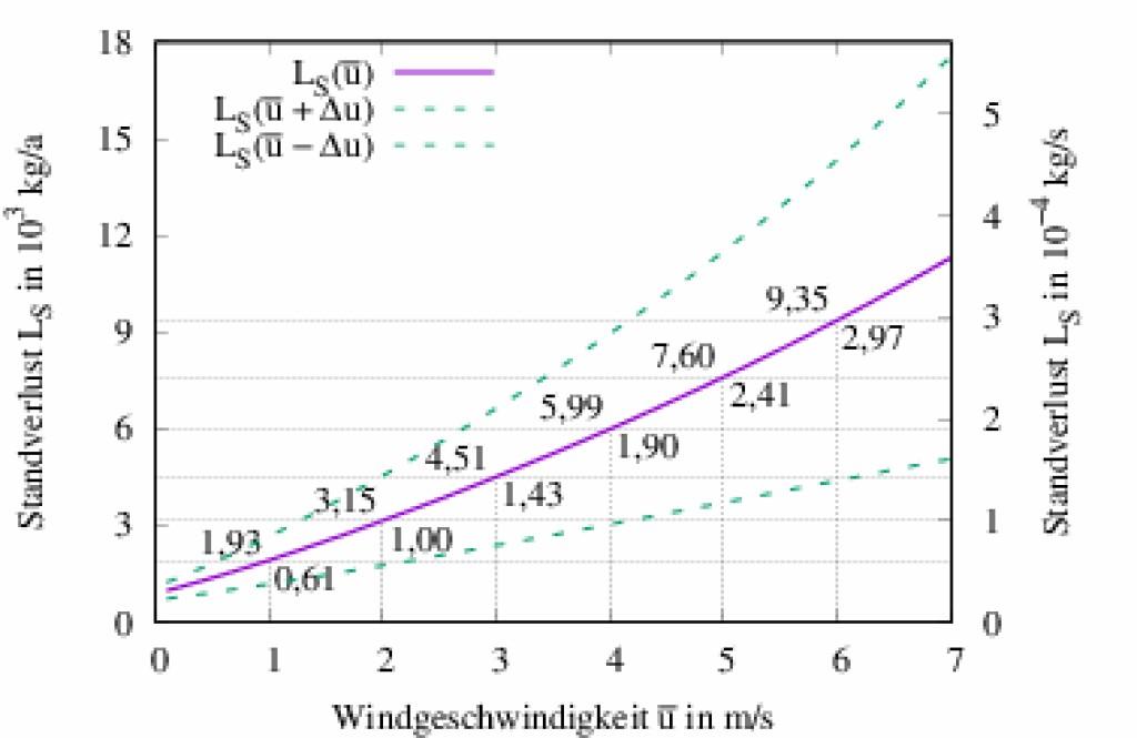 Bild 7 Darstellung des Standverlustmassenstroms LS in Abhängigkeit vom Jahresmittel der Windgeschwindigkeit u. Die eingezeichneten Schwankungen sind für 25 % von u und unter Einbezug der Fehlertoleranzen der anderen Eingangsgrößen berechnet. Die eingetragenen Zahlenwerte sind die Standverlustmassenströme für die ganzzahligen Geschwindigkeiten in den Einheiten 1 x 103 kg a-1 (oben) bzw. in 1 x 10-4 kg s-1 (unten). Quelle: Otto-von-Guericke-Universität Magdeburg.