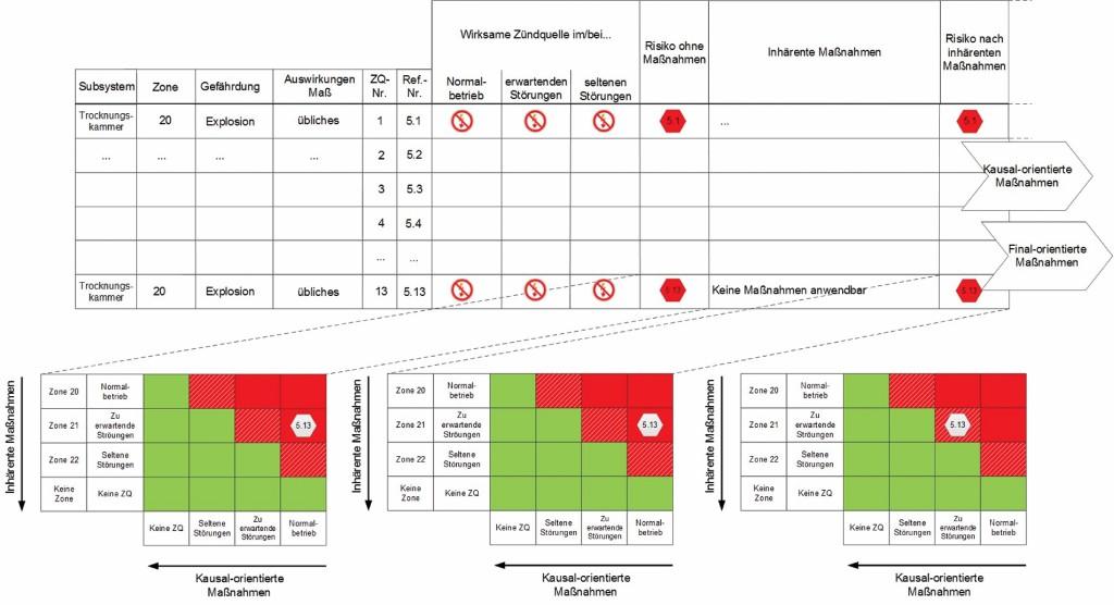 Bild 3 Toolbox Schritt 3: Vorhandensein wirksamer Zündquellen. Quelle: Bergische Universität Wuppertal