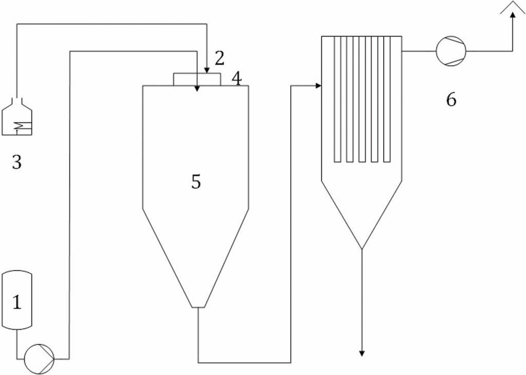 Bild 4 Praxisbeispiel Sprühtrocknungsanlage (schematisch). Quelle: Bergische Universität Wuppertal