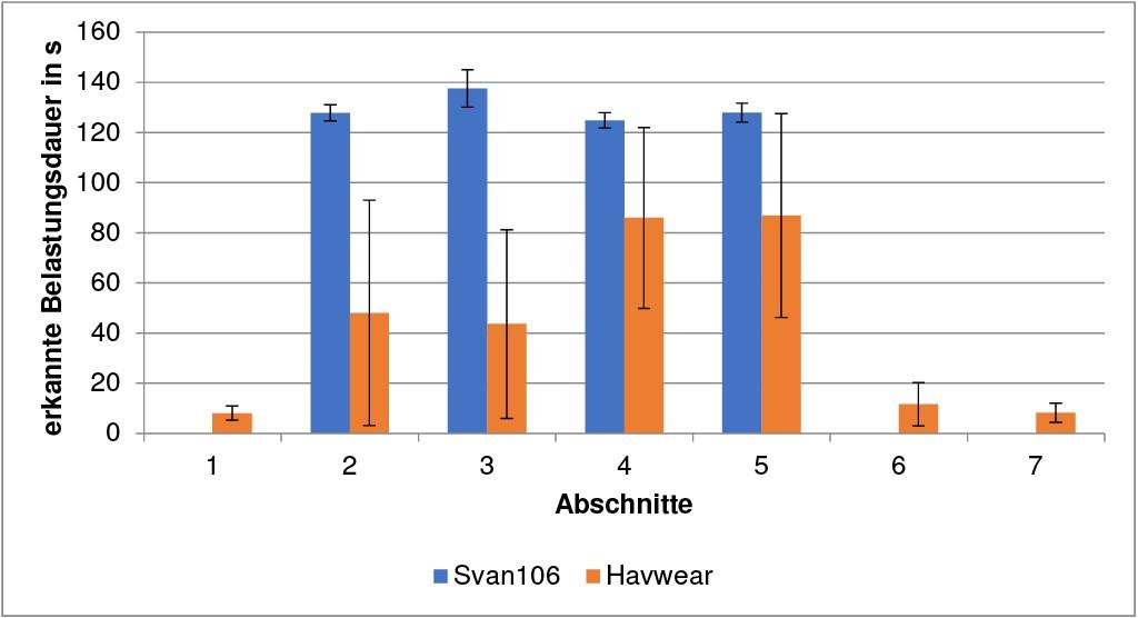 Bild 6 Vergleich der detektierten Belastungsdauer, des normgerechten Messsystems und der dosimetrischen Hilfseinrichtung, gemittelt über alle Messdaten am Beispiel des Schwingschleifers für die HAVwear-Einstellung auf Sensitivitätsstufe 3. Quelle: DGUV