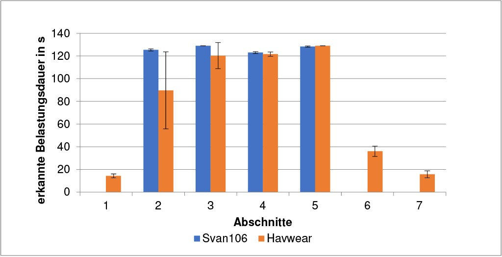 Bild 7 Vergleich der detektierten Belastungsdauer, des normgerechten Messsystems und der dosimetrischen Hilfseinrichtung gemittelt über alle Messdaten am Beispiel des Schwingschleifers für die HAVwear-Einstellung auf Sensitivitätsstufe 1 . Quelle: DGUV