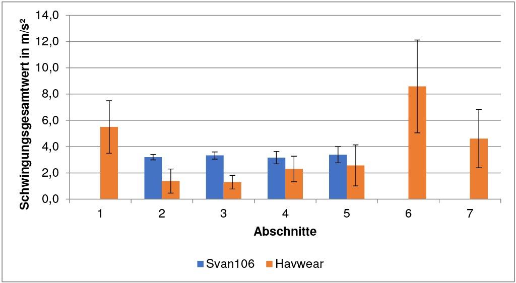 Bild 8 Vergleich der detektierten Vibrationswerte, gemittelt über alle Messdaten am Beispiel des Schwingschleifers für die HAVwear-Einstellung auf Sensitivitätsstufe 3. Quelle: DGUV